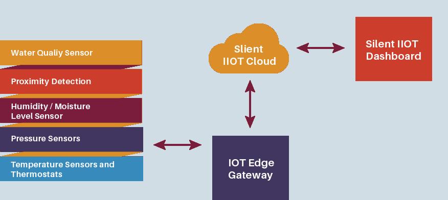 Silent IIOT Cloud