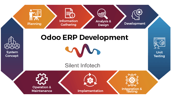 Odoo development process